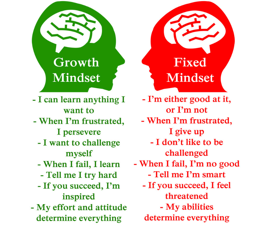 Three Phrases you can use to help your child build Growth Mindset